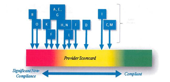 ProviderScorecardSummary