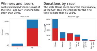 lobbyist donations