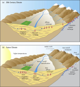 Conceptual illustration of four different recharge mechanisms under 20th century climate (a) and future climate (b).From the the Journal of Hydrology.