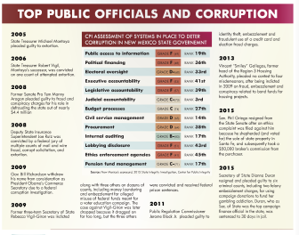 NM Top Public Officials and Corruption