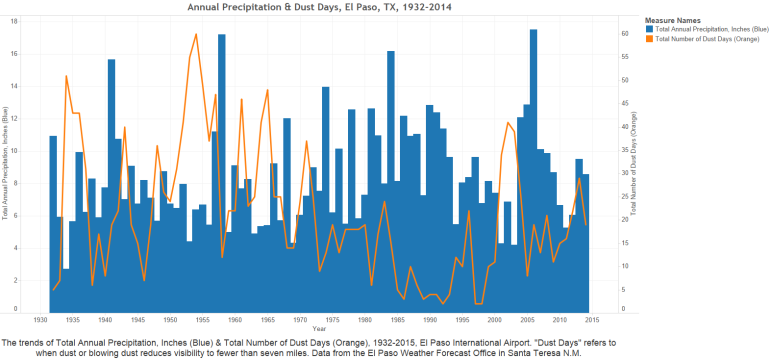 "Annual Precipitation and Dust Days, from 1932-2014 at El Paso International Airport. ""Dust Days"" refer to when dust or blowing dust reduces visibility to fewer than seven miles. Data from El Paso Weather Forecast Office, Santa Teresa, NM"