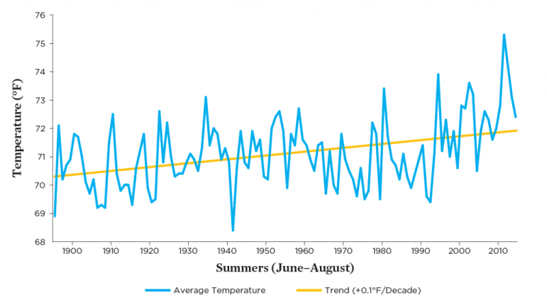 Summer temperatures in New Mexico vary from year to year, but a careful analysis shows a consistent warming trend—a trend that is projected to continue into the future. Since 1970, the trend has steepened to an increase of about 0.6°F per decade. (Source: NOAA)
